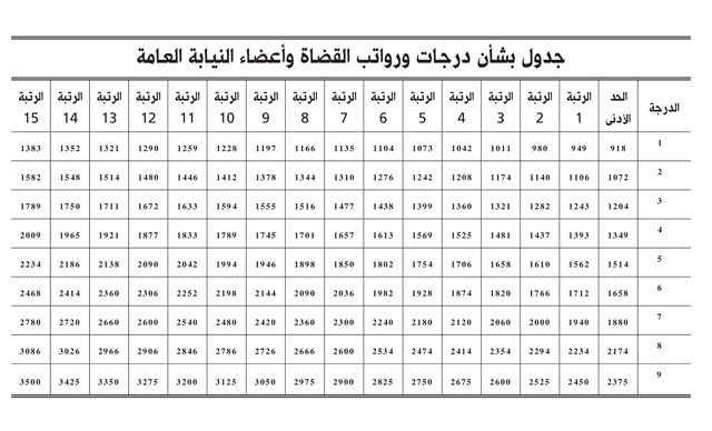 رواتب القضاة وأعضاء النيابة المعدلة تبدأ من 918 إلى 3500 دينار