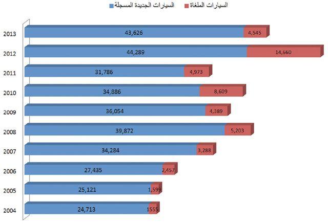 تسجيل أربعة آلاف سيارة جديدة في أبريل والصالون الأكثر إقبالاً  اقتصاد - صحيفة الوسط البحرينية - مملكة البحرين