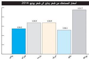 ������ �� ������� ����� 1.1 % ���� ����� ����� �� ����� 2014
