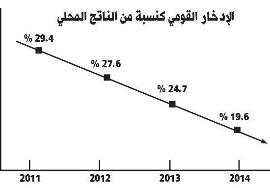 تراجع الدخل القومي الإجمالي في 2014