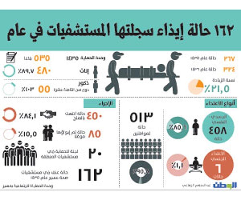 رقم العنف الاسري السعوديه