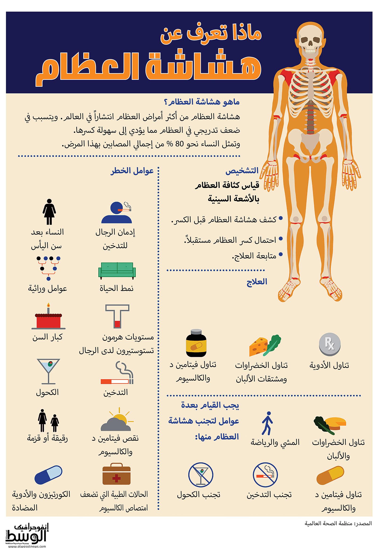 انفوجرافيك الوسط ماذا تعرف عن هشاشة العظام صحة صحيفة الوسط البحرينية مملكة البحرين