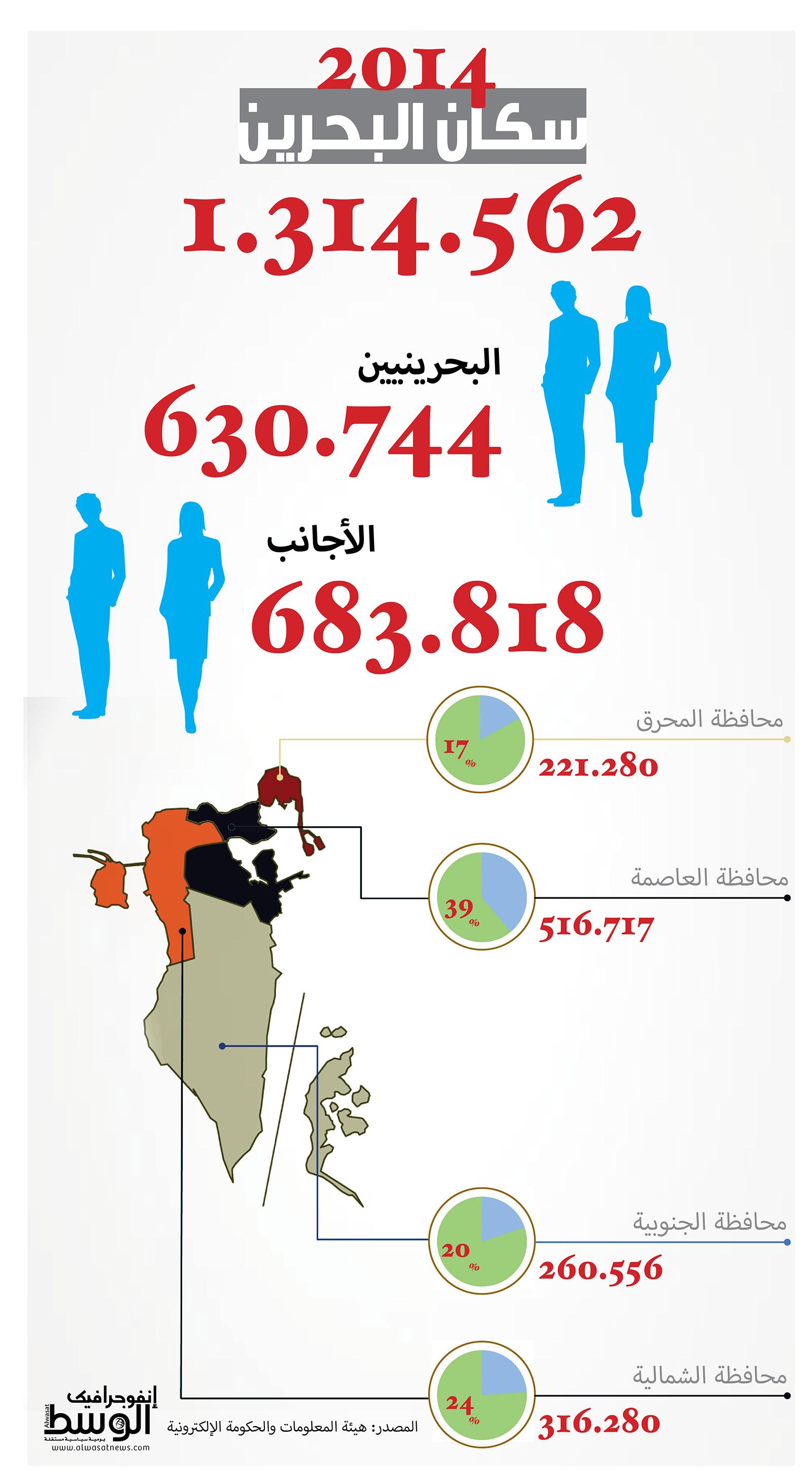 لإضافتها محرك الطريق عدد السكان في البحرين 2017 Dsvdedommel Com