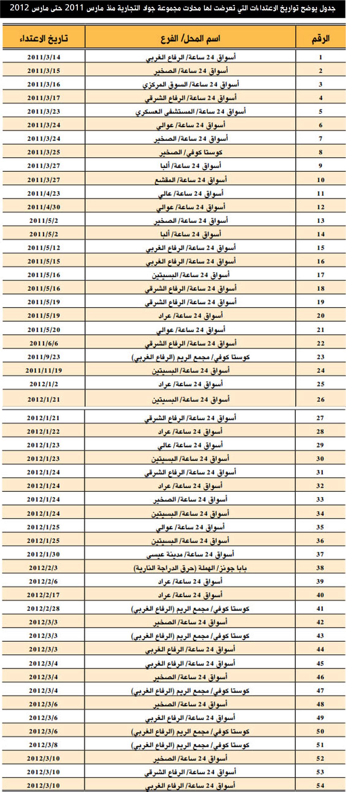 اسماء محلات أسماء تجارية رنانة